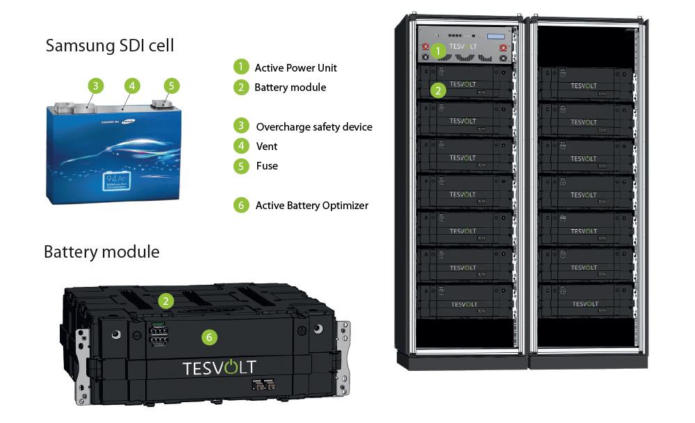 Batterie TESVOLT