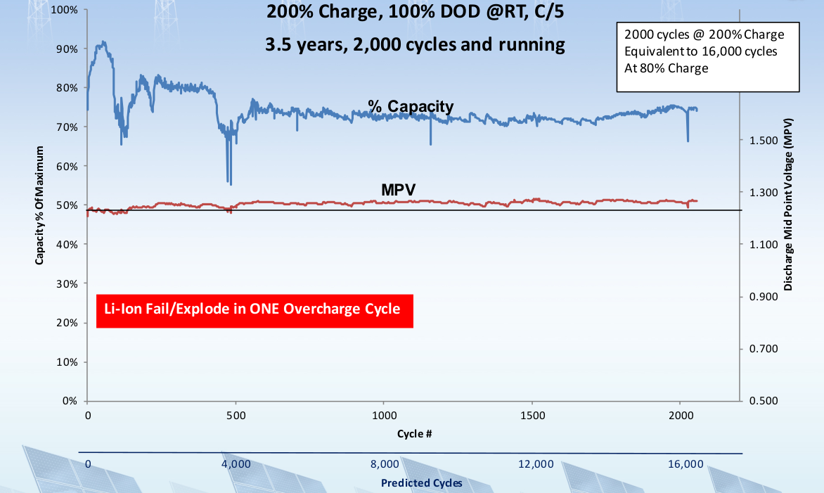 Batterie ENCELL cyclage